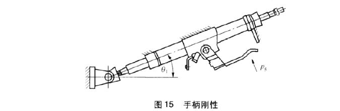 转向管柱横向弯曲刚度试验台测试要求